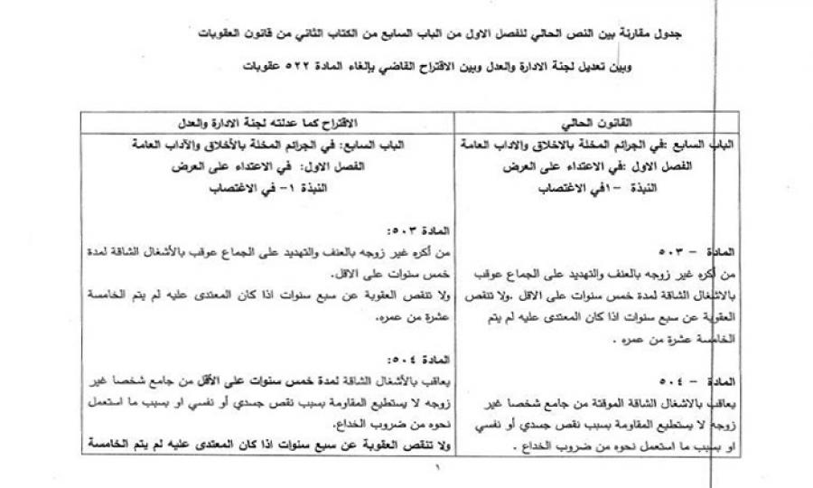 إلغاء المادة 522 من قانون العقوبات اللبناني وتشديد العقوبات في مواد أخرى